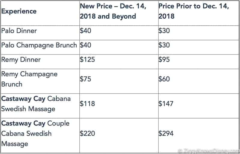 Price Increase Palo and Remy Disney Cruise Line