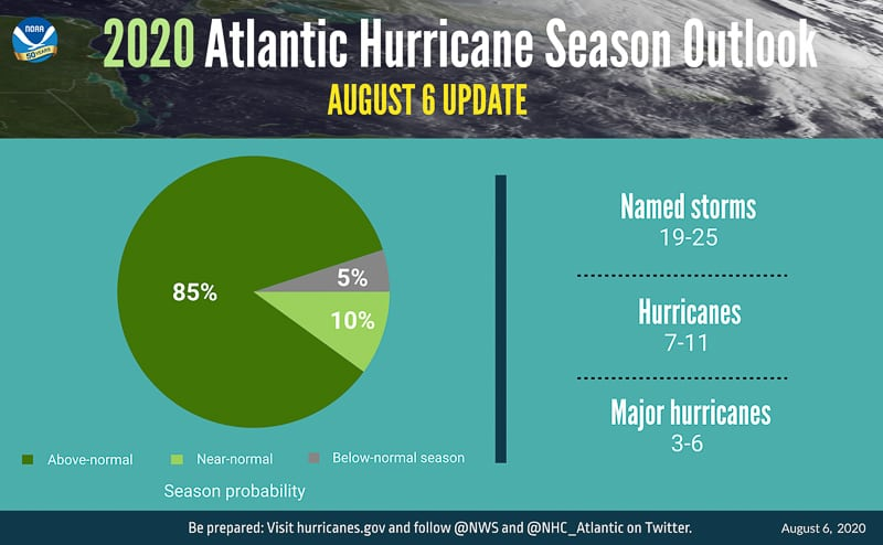 2020 Atlantic Hurricane Season Above Average Chart