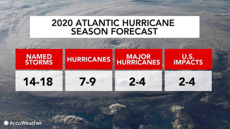 Atlantic Hurricane Season Forecast 2020