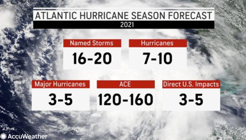 Accuweather Hurricane predictions 2021