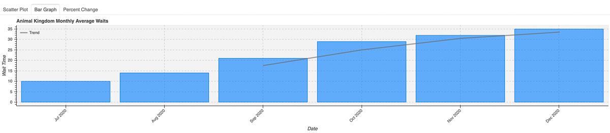 2020 Animal Kingdom Wait Times Bar Graph