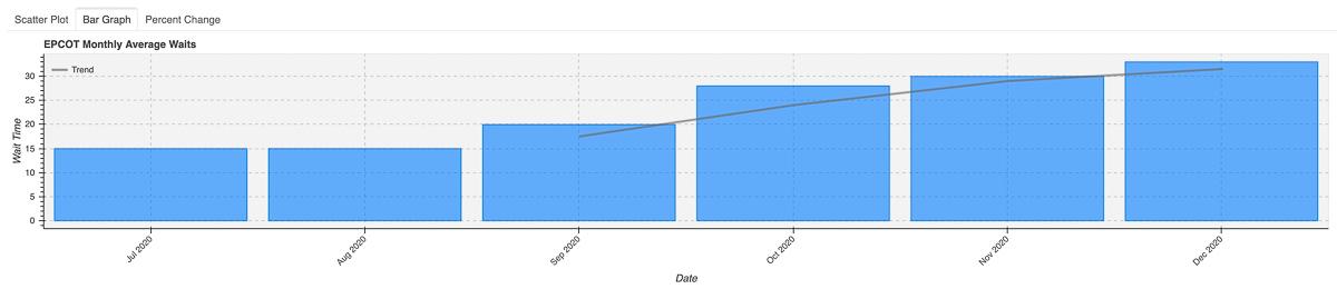 2020 EPCOT Wait Times Bar Graph