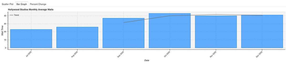 2020 Hollywood Studios Wait Times Bar Graph