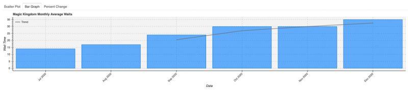 2020 Magic Kingdom Wait Times Bar Graph
