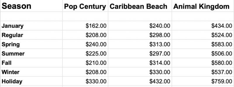 Disney World Resort Hotel prices January