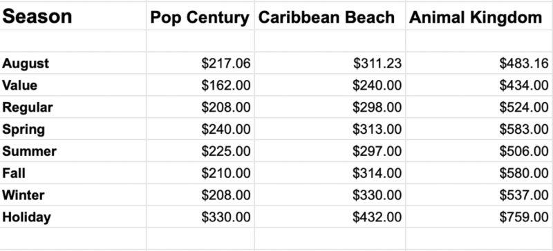 Disney World Resort Hotel Prices August